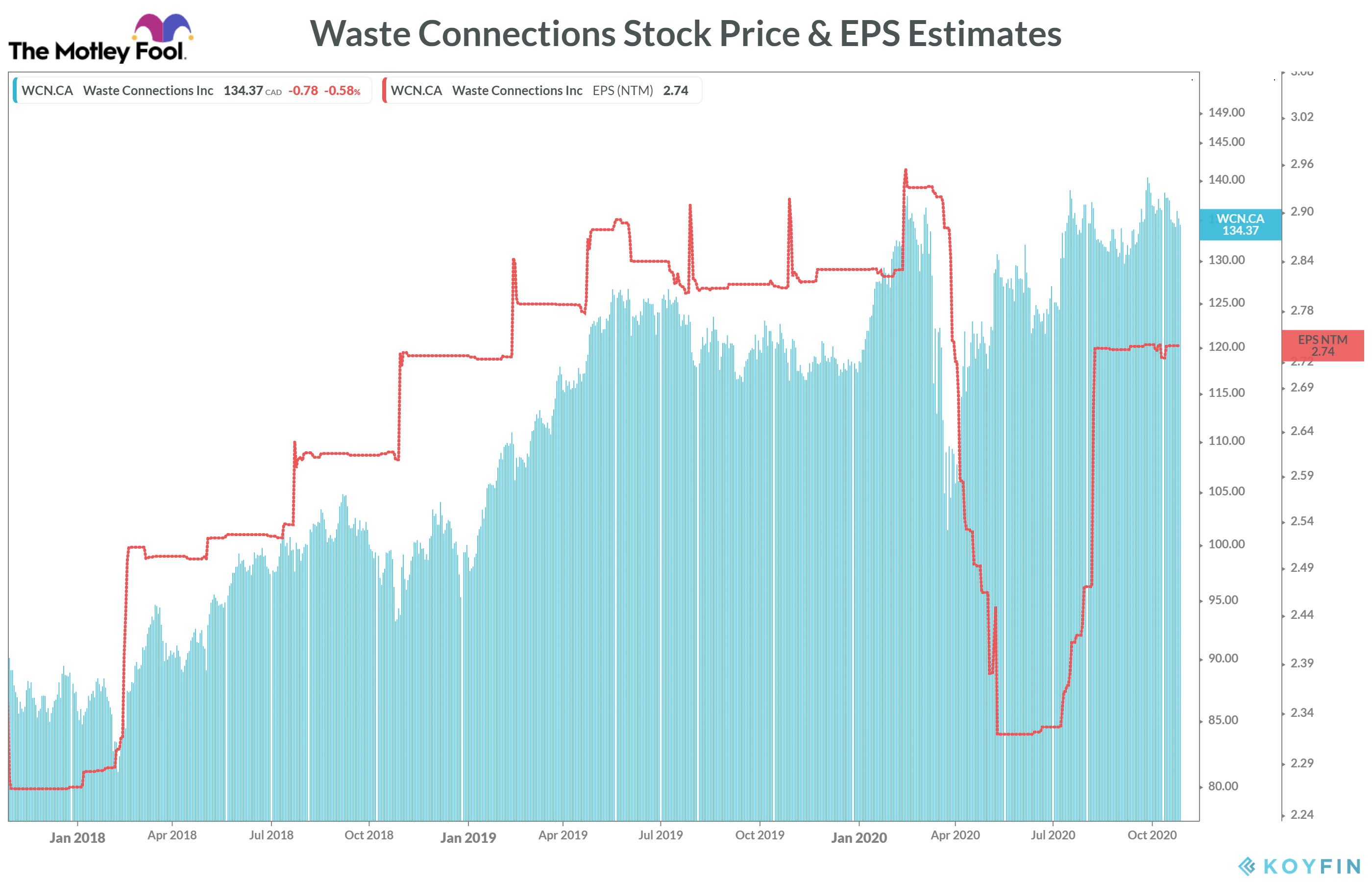 Waste Connections stock